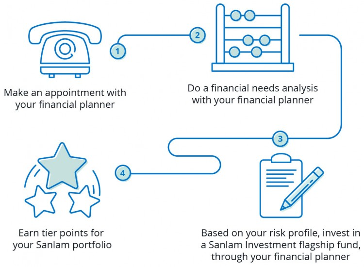 Sanlam Savings Products
